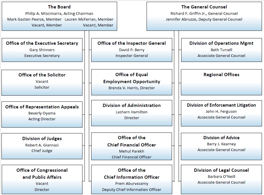 Organization Chart – Organizational Chart
