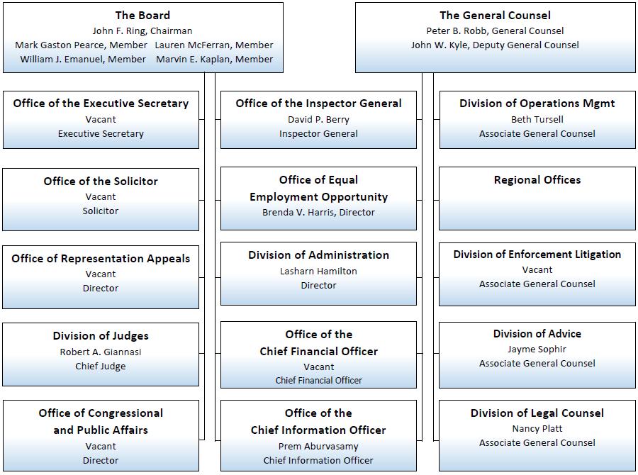 Organization Chart   NLRB