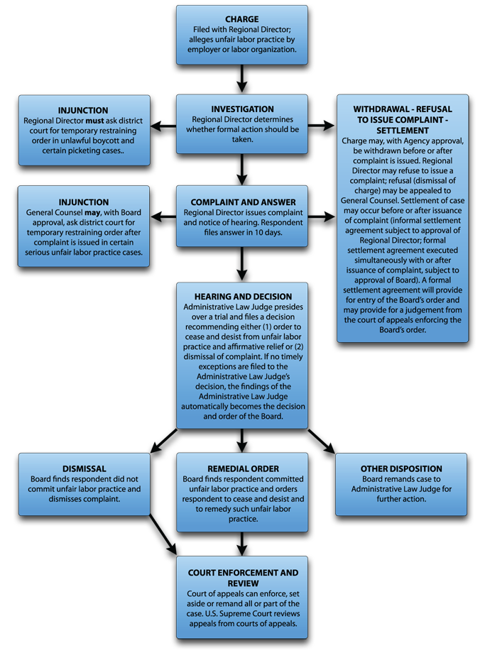 Unfair Labor Practice Process Chart Nlrb Public Website